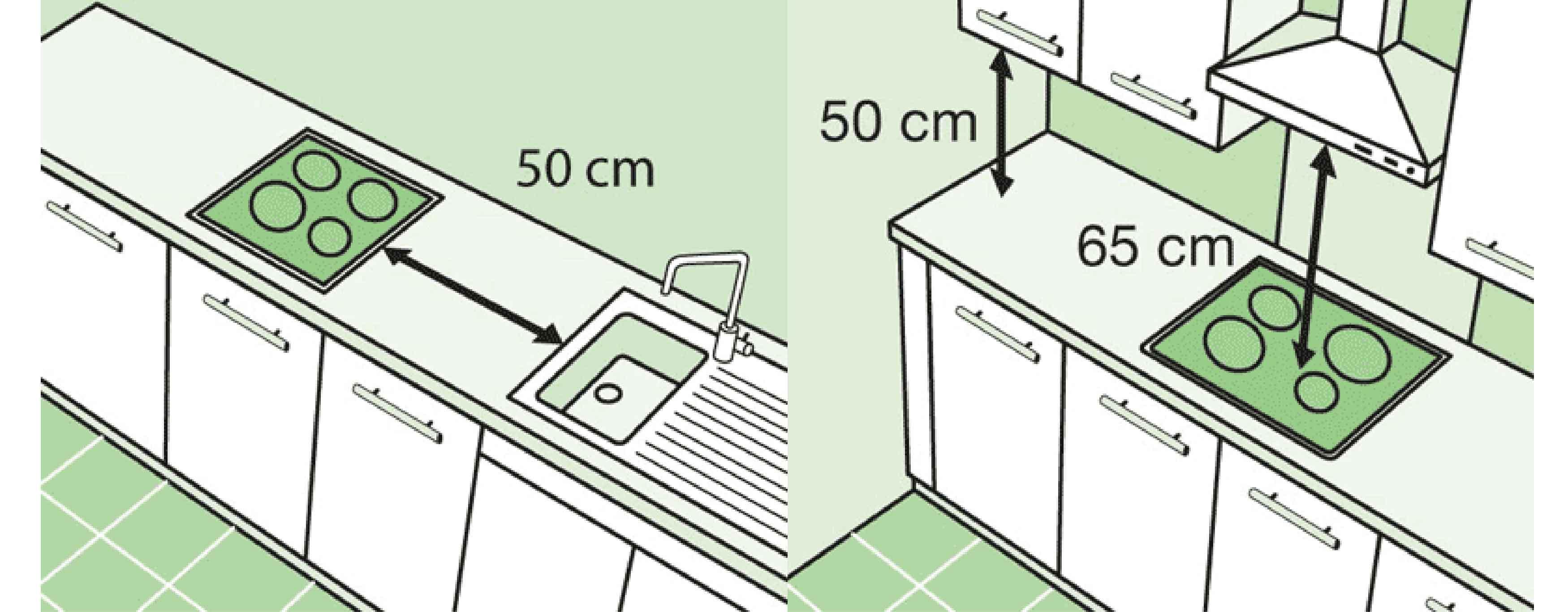 """ตำแหน่งงานระบบไฟฟ้าในครัว ชุดครัวบิ้วท์อินต้องมีการจัดวางตำแหน่งของเครื่องใช้ไฟฟ้าให้สอดคล้องกับสัดส่วนร่างกาย เพื่อให้ใช้งานได้สะดวก ระยะมาตรฐานสำหรับการปล่อยสายไฟต่อไปนี้น่าจะช่วยให้คุณและช่างทำงานร่วมกันได้ง่ายขึ้น ถ้าจะให้ดี ก่อนวางผังครัวตามระยะมาตรฐาน ควรวัดขนาดของเครื่องใช้ที่คุณเล็งไว้ อย่างตู้เย็น เตา อ่างล้างจาน เครื่องดูดครัว หรือตู้เตาอบ เพื่อใช้ประกอบในการวางผัง เผื่อว่า รุ่นที่คุณชอบอาจมีขนาดต่างไปจากแบบมาตรฐานทั่วไป เช่น อ่างล้างจานที่ลึกพิเศษ หากติดตั้งที่ระยะความสูงเคาน์เตอร์มาตรฐาน อาจทำให้ล้างไปปวดหลังไปเพราะต้องก้มมากกว่าปกติ เป็นต้น ระบุในแบบก่อสร้างว่า """"ปล่อยสายสำหรับเตาอบ เครื่องดูดครัว และเตา เจาะช่องปล่อยสายสำหรับไมโครเวฟใส่ปลั๊กอเนกประสงค์"""" ระยะมาตรฐานเกิดจากการหาค่าเฉลี่ย จึงสามารถยืดหยุ่นได้ คุณอาจทดลองหาระยะที่พอดีกับร่างกายและการใช้งานต่างๆของคุณเอง โดยเฉพาะกิจกรรมที่ต้องทำต่อเนื่องเป็นเวลานาน เช่น ล้างจาน หรือเตรียมอาหาร อาจใช้เฟอร์นิเจอร์ที่มีอยู่ เช่น ลองหั่นผักบนโต๊ะเพื่อหาความสูงของเคาน์เตอร์ครัวที่สบายสำหรับคุณ หรือไปทดลองกับโชว์รูมห้องครัว เช่น ลองเอื้อมมือเปิดปิดตู้แขวน ลองทำท่าล้างจาน แล้วสังเกตตัวเองว่ารู้สึกสบายกับระยะเหล่านั้นหรือไม่ ถ้าใช่ก็จัดการวัดระยะและจดบันทึกเป็นมาตรฐานส่วนตัวได้"""